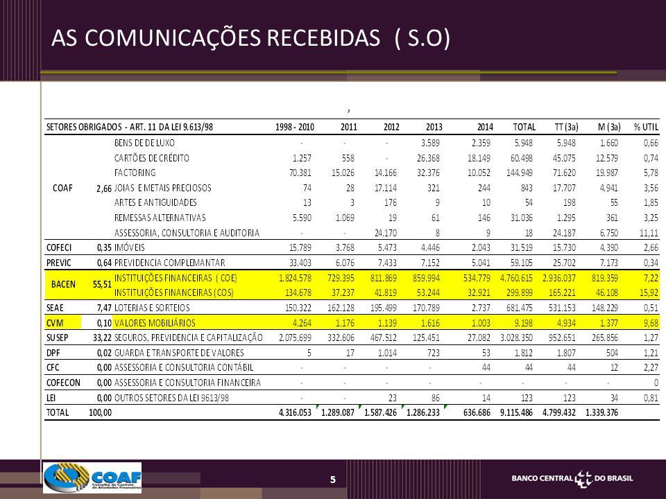 6 AS COMUNICAÇÕES RECEBIDAS ( S.O) POR UF - 2014