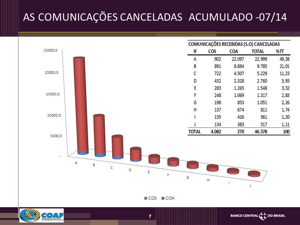 7 AS COMUNICAÇÕES CANCELADAS ACUMULADO -07/14