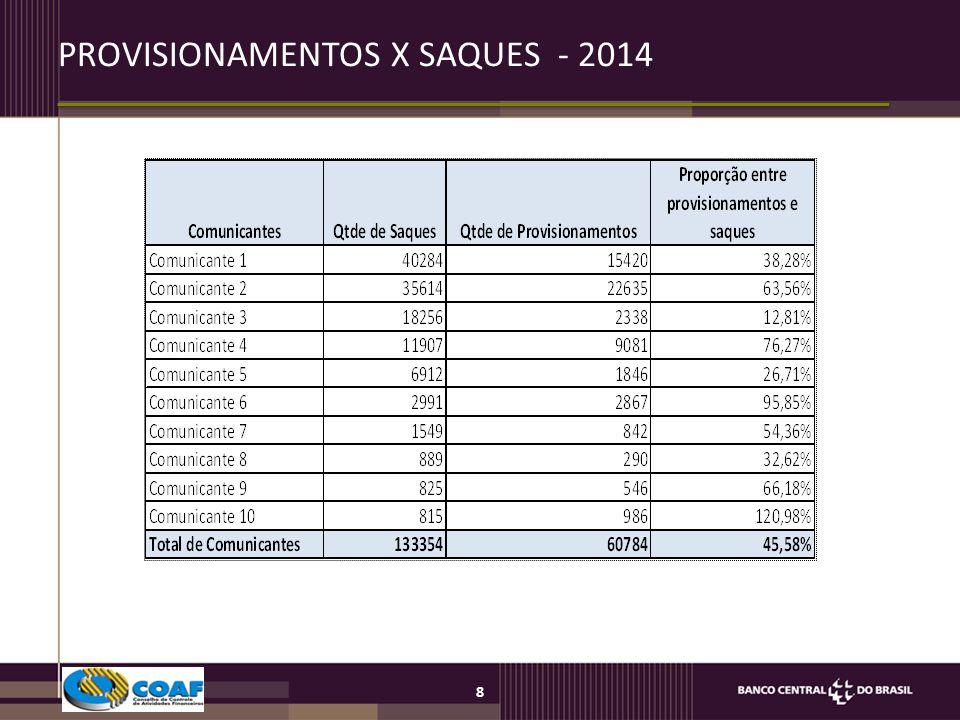 8 PROVISIONAMENTOS X SAQUES - 2014