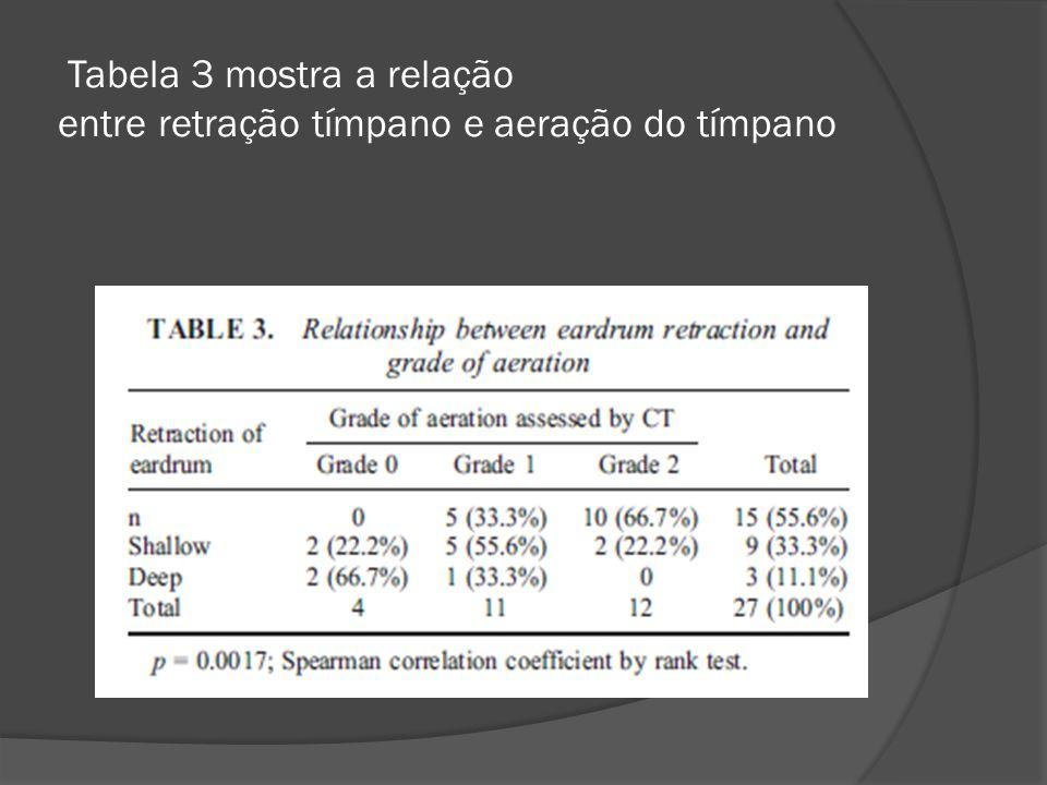 Tabela 3 mostra a relação entre retração tímpano e aeração do tímpano