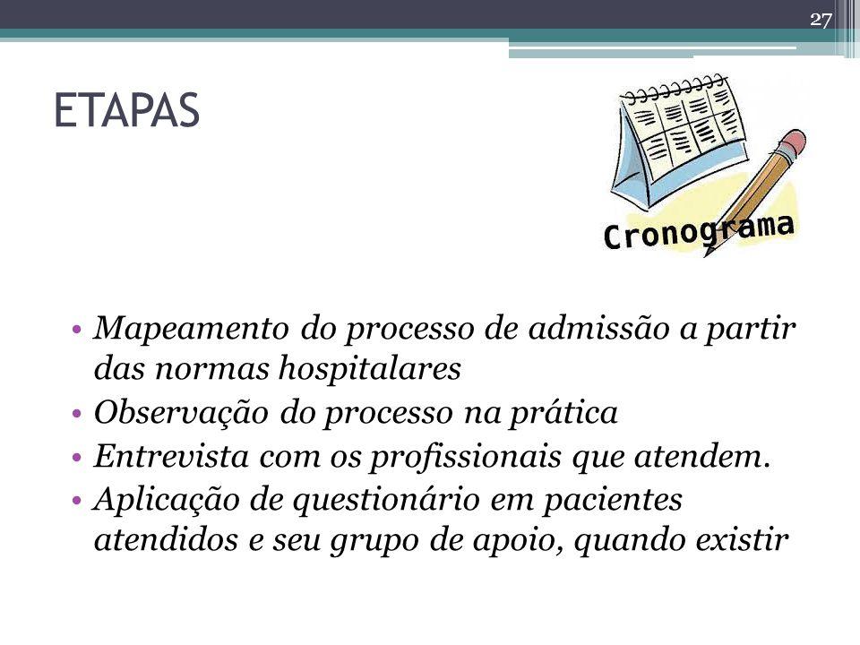 ETAPAS Mapeamento do processo de admissão a partir das normas hospitalares Observação do processo na prática Entrevista com os profissionais que atendem.