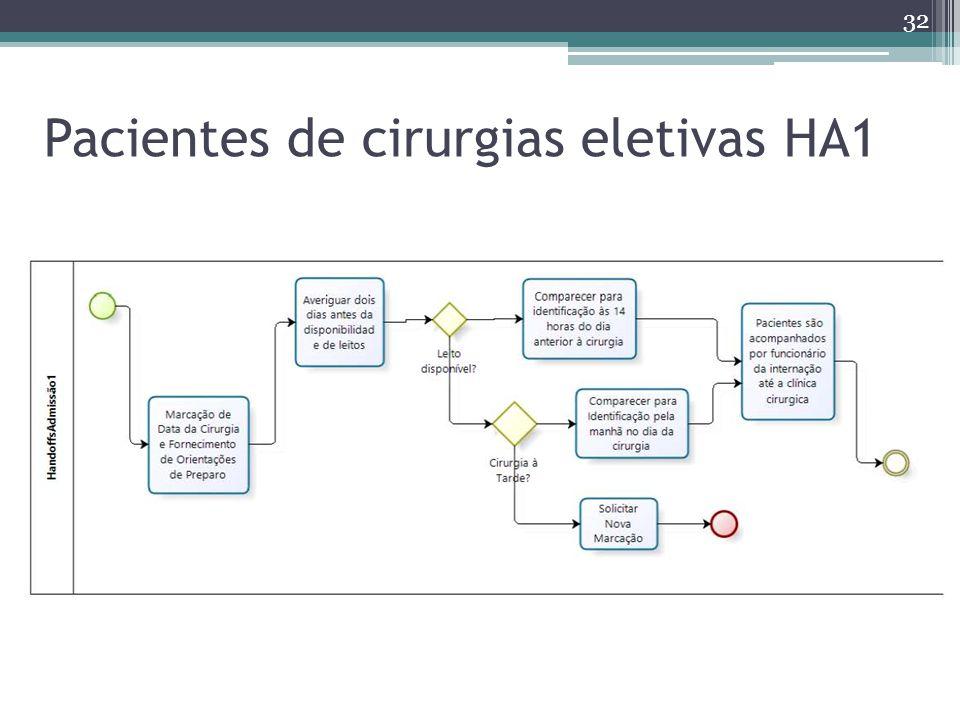Pacientes de cirurgias eletivas HA1 32