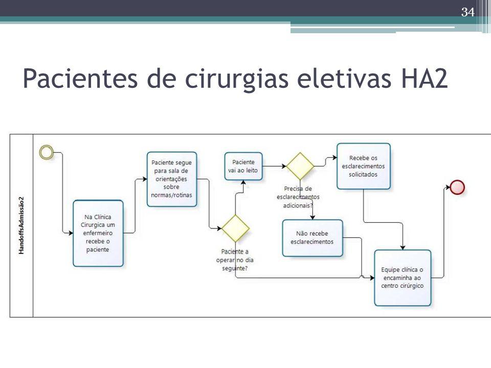 Pacientes de cirurgias eletivas HA2 34