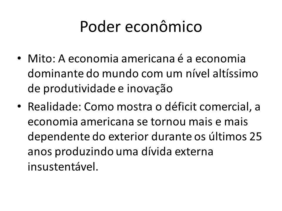 Poder econômico Mito: A economia americana é a economia dominante do mundo com um nível altíssimo de produtividade e inovação Realidade: Como mostra o déficit comercial, a economia americana se tornou mais e mais dependente do exterior durante os últimos 25 anos produzindo uma dívida externa insustentável.