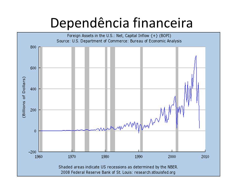 Dependência financeira