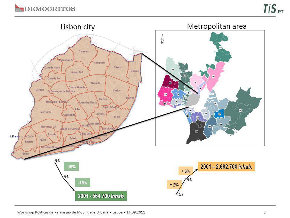 DEMOCRITOS Workshop Políticas de Permissão de Mobilidade Urbana Lisboa 14.09.2011 2 Lisbon city Metropolitan area -18% -15% 2001 - 564.700 inhab. 1981