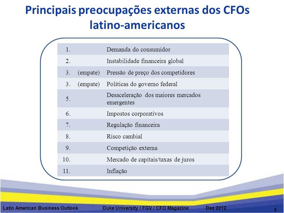 Principais preocupações externas dos CFOs latino-americanos Latin American Business Outlook Duke University / FGV / CFO Magazine Dez 2012 3 1.Demanda do consumidor 2.Instabilidade financeira global 3.(empate)Pressão de preço dos competidores 3.3.(empate)Políticas do governo federal 5.