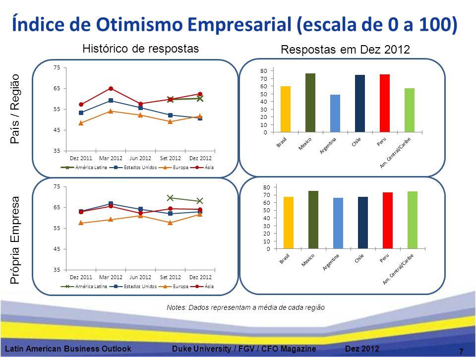 Latin American Business Outlook Duke University / FGV / CFO Magazine Dez 2012 Respostas em Dez 2012 7 Índice de Otimismo Empresarial (escala de 0 a 100) País / Região Própria Empresa Histórico de respostas Notes: Dados representam a média de cada região