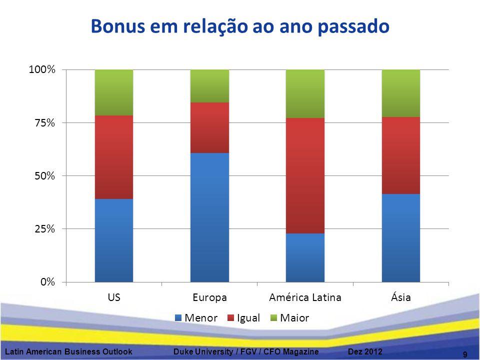 Se o crescimento desacelar em uma dessas regiões, qual o impacto para as empresas dos EUA Latin American Business Outlook Duke University / FGV / CFO Magazine Dez 2012 10