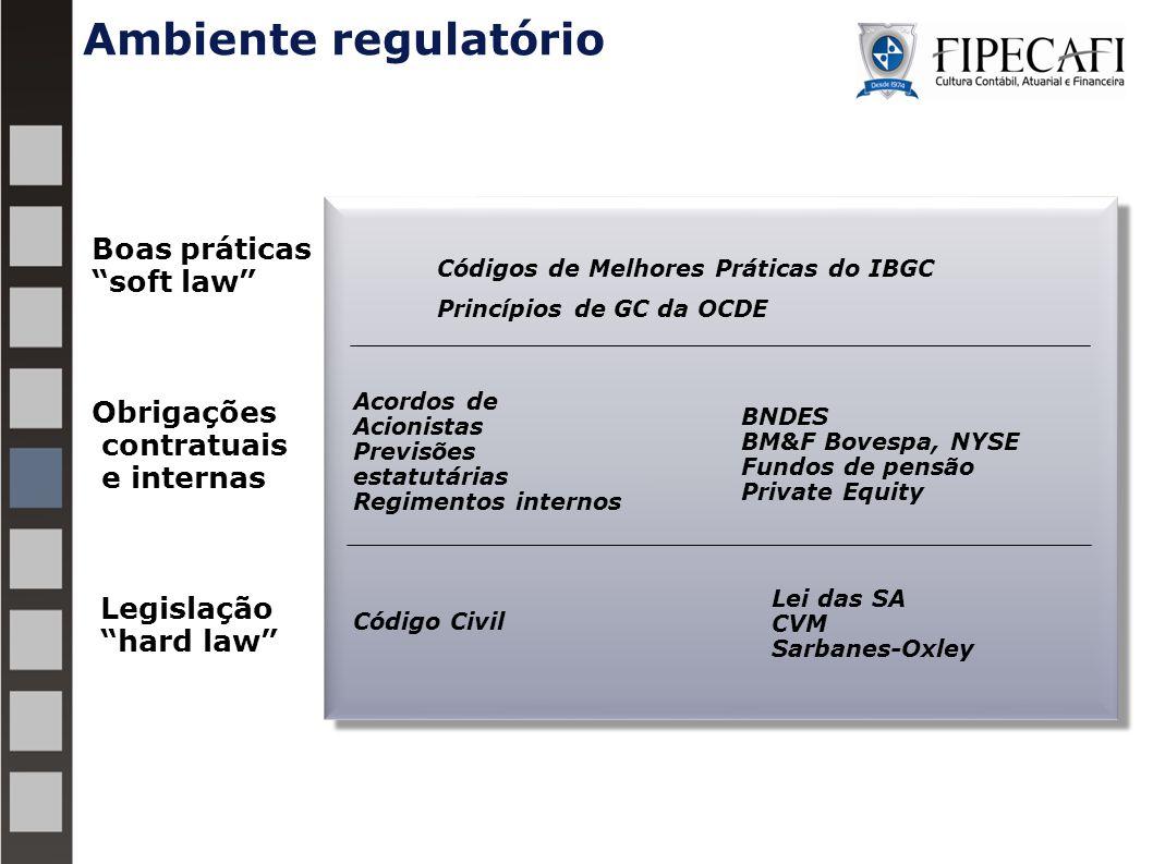 """Ambiente regulatório Legislação """"hard law"""" Obrigações contratuais e internas Boas práticas """"soft law"""" Lei das SA CVM Sarbanes-Oxley Código Civil BNDES"""