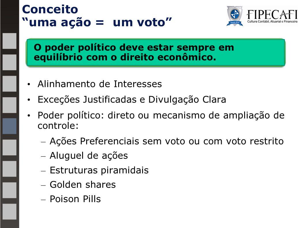 Alinhamento de Interesses Exceções Justificadas e Divulgação Clara Poder político: direto ou mecanismo de ampliação de controle: – Ações Preferenciais