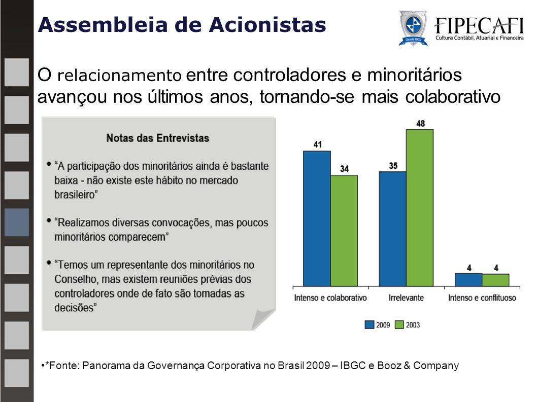 Assembleia de Acionistas O relacionamento entre controladores e minoritários avançou nos últimos anos, tornando-se mais colaborativo *Fonte: Panorama da Governança Corporativa no Brasil 2009 – IBGC e Booz & Company