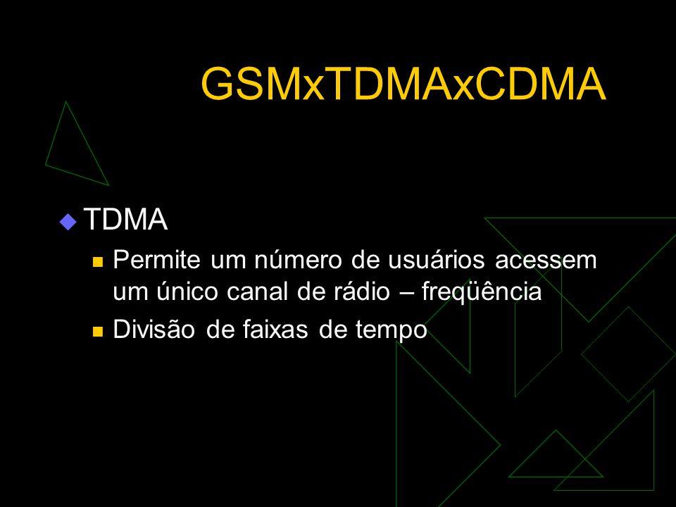 GSMxTDMAxCDMA  GSM Utiliza comutação por circuito Oferece melhor qualidade de sinal Maior segurança Uso eficiente do espectro Robustez do sinal (cont
