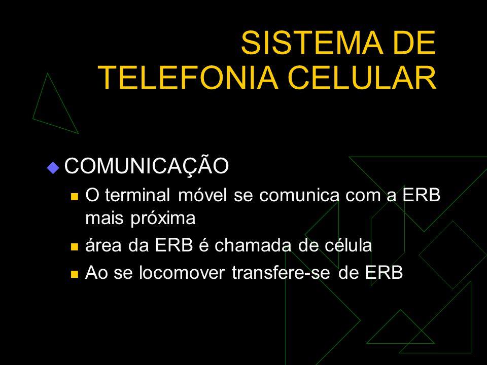 SISTEMA DE TELEFONIA CELULAR  caracterizar comunicações móveis  terminal telefônico fixo que possui um número associado ao localtelefônico fixo  ut