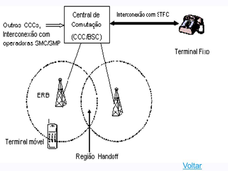 SISTEMA DE TELEFONIA CELULAR  OBSERVAÇÕES quando o terminal está fora de sua área de mobilidade (roaming) para permitir roaming são necessária técnic