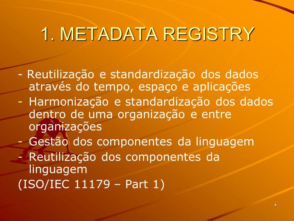 4 1. METADATA REGISTRY - Reutilização e standardização dos dados através do tempo, espaço e aplicações - -Harmonização e standardização dos dados dent