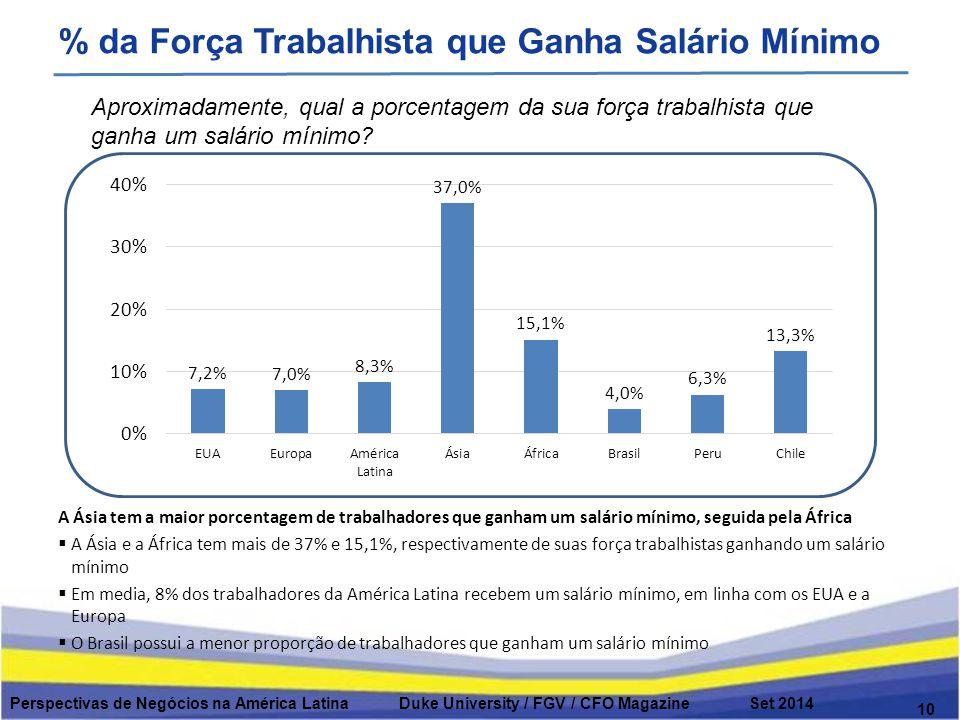 % da Força Trabalhista que Ganha Salário Mínimo 10 Aproximadamente, qual a porcentagem da sua força trabalhista que ganha um salário mínimo.