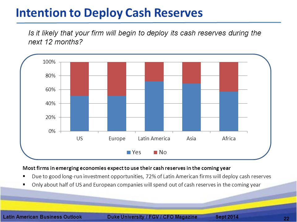 Latin American Business Outlook Duke University / FGV / CFO Magazine Sept 2014 Intention to Deploy Cash Reserves 22 Is it likely that your firm will begin to deploy its cash reserves during the next 12 months.