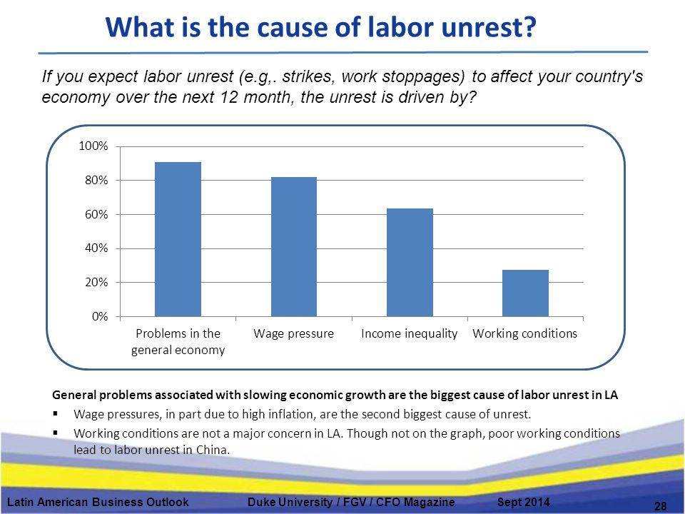 What is the cause of labor unrest? Latin American Business Outlook Duke University / FGV / CFO Magazine Sept 2014 28 General problems associated with