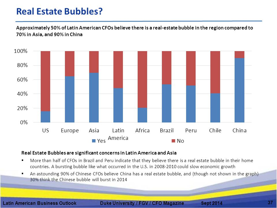 Real Estate Bubbles.
