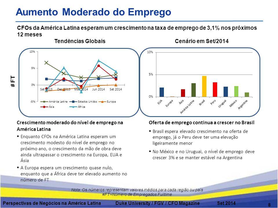 From Mar 2014 29 Latin American Business Outlook Duke University / FGV / CFO Magazine Sep 2012
