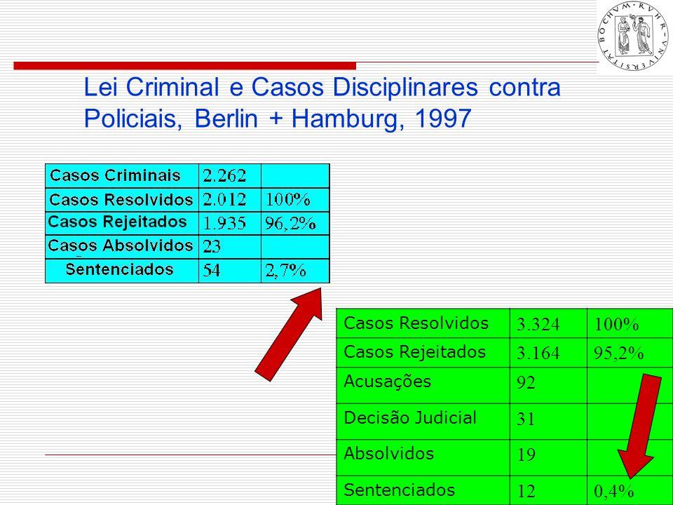 © Thomas Feltes 3/2006 Lei Criminal e Casos Disciplinares contra Policiais, Berlin + Hamburg, 1997 Casos Resolvidos 3.324100% Casos Rejeitados 3.16495,2% Acusações 92 Decisão Judicial 31 Absolvidos 19 Sentenciados 120,4%