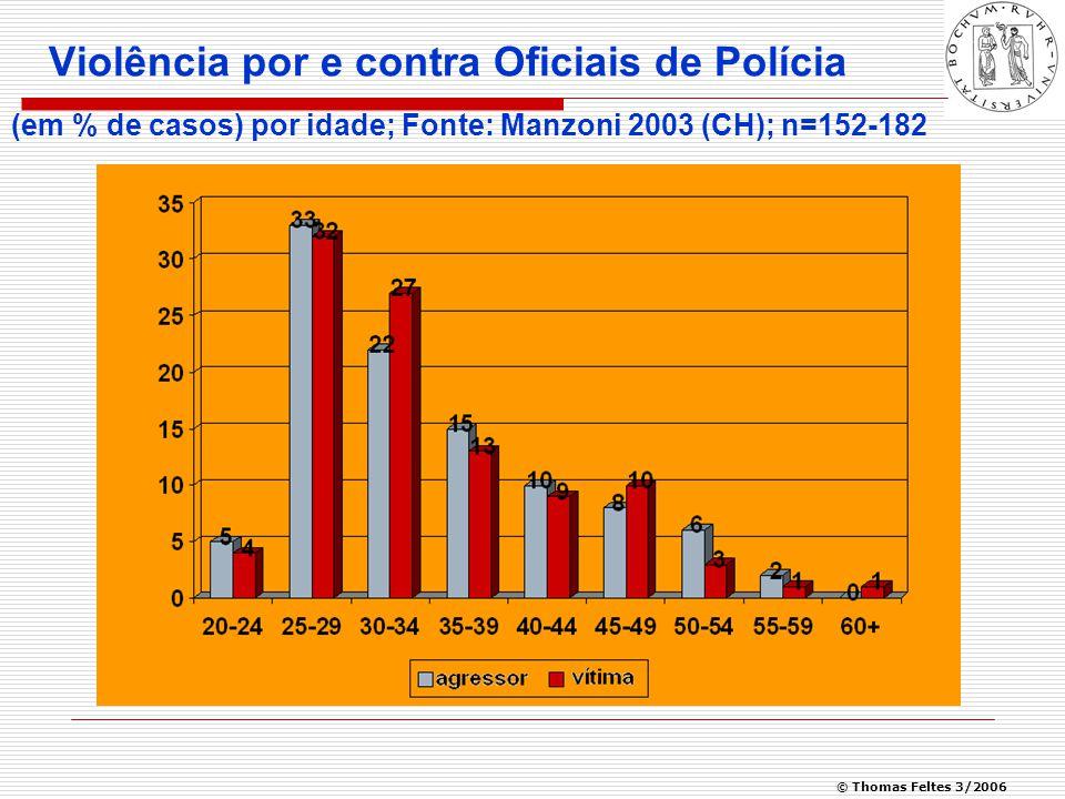 © Thomas Feltes 3/2006 Violência por e contra Oficiais de Polícia (em % de casos) por idade; Fonte: Manzoni 2003 (CH); n=152-182