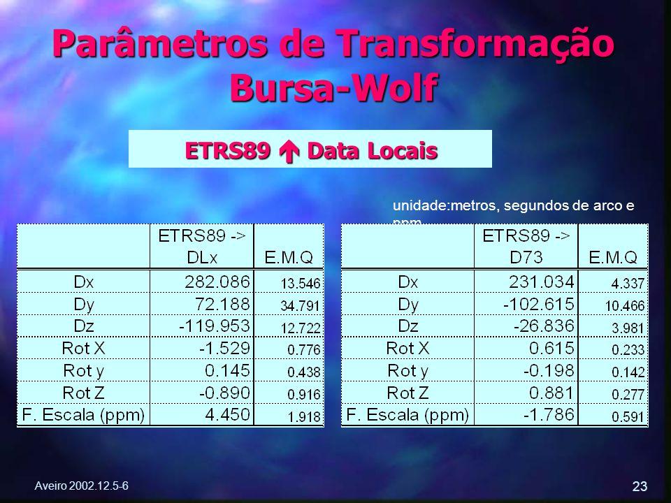 Aveiro 2002.12.5-6 23 Parâmetros de Transformação Bursa-Wolf ETRS89  Data Locais unidade:metros, segundos de arco e ppm