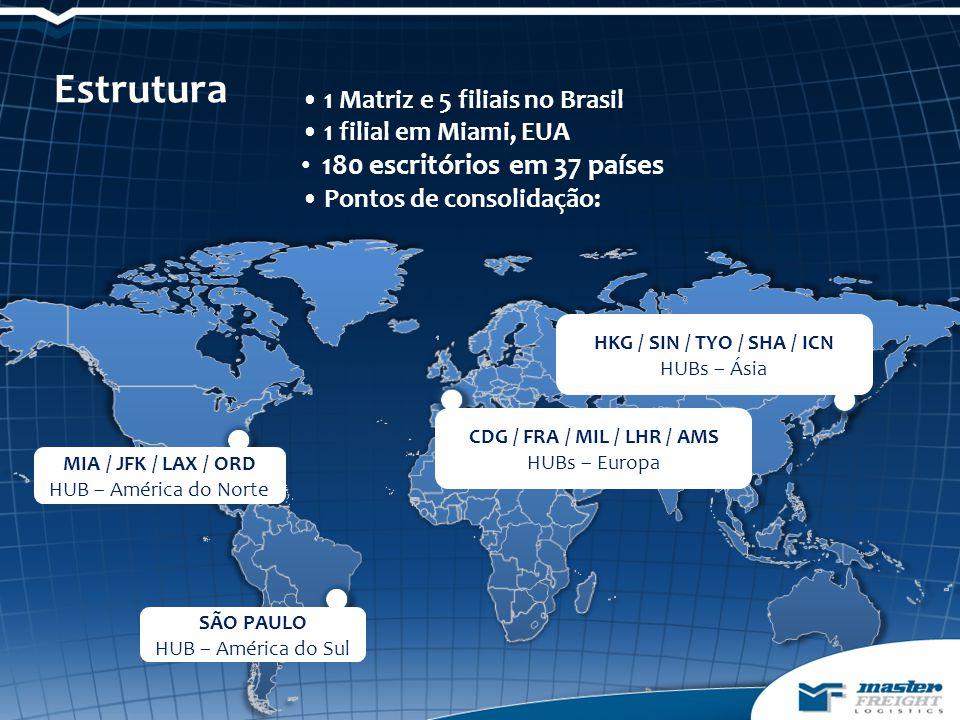 SÃO PAULO HUB – América do Sul MIA / JFK / LAX / ORD HUB – América do Norte CDG / FRA / MIL / LHR / AMS HUBs – Europa 1 Matriz e 5 filiais no Brasil 1 filial em Miami, EUA 180 escritórios em 37 países Pontos de consolidação: Estrutura HKG / SIN / TYO / SHA / ICN HUBs – Ásia