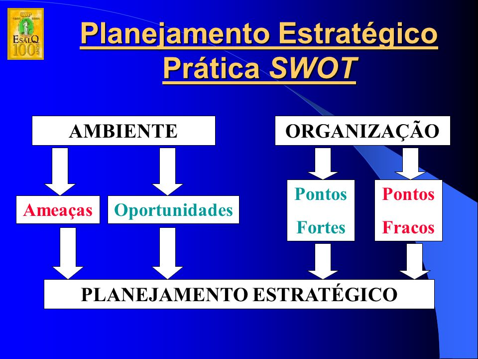 Planejamento Estratégico Prática SWOT AMBIENTEORGANIZAÇÃO AmeaçasOportunidades Pontos Fortes Pontos Fracos PLANEJAMENTO ESTRATÉGICO