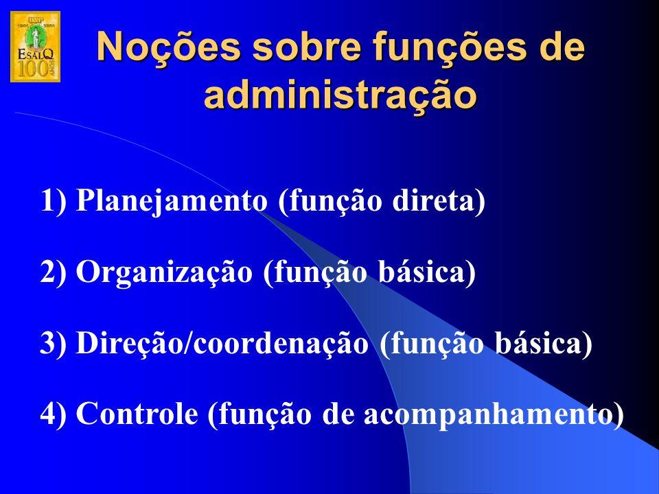 Noções sobre funções de administração 1) Planejamento (função direta) 2) Organização (função básica) 3) Direção/coordenação (função básica) 4) Control