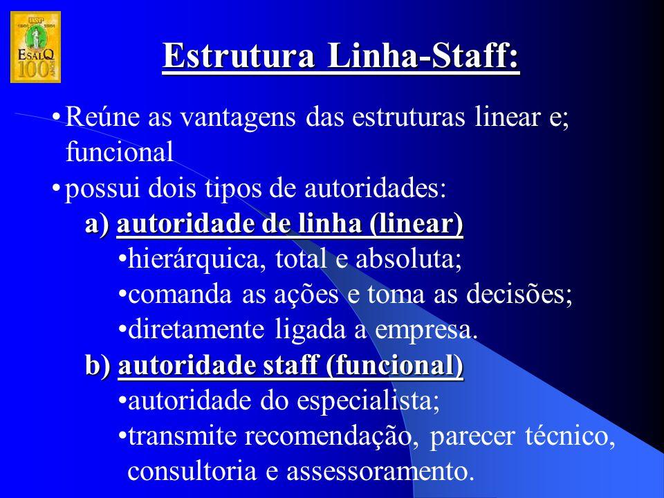 Estrutura Linha-Staff: Reúne as vantagens das estruturas linear e; funcional possui dois tipos de autoridades: a) autoridade de linha (linear) hierárq