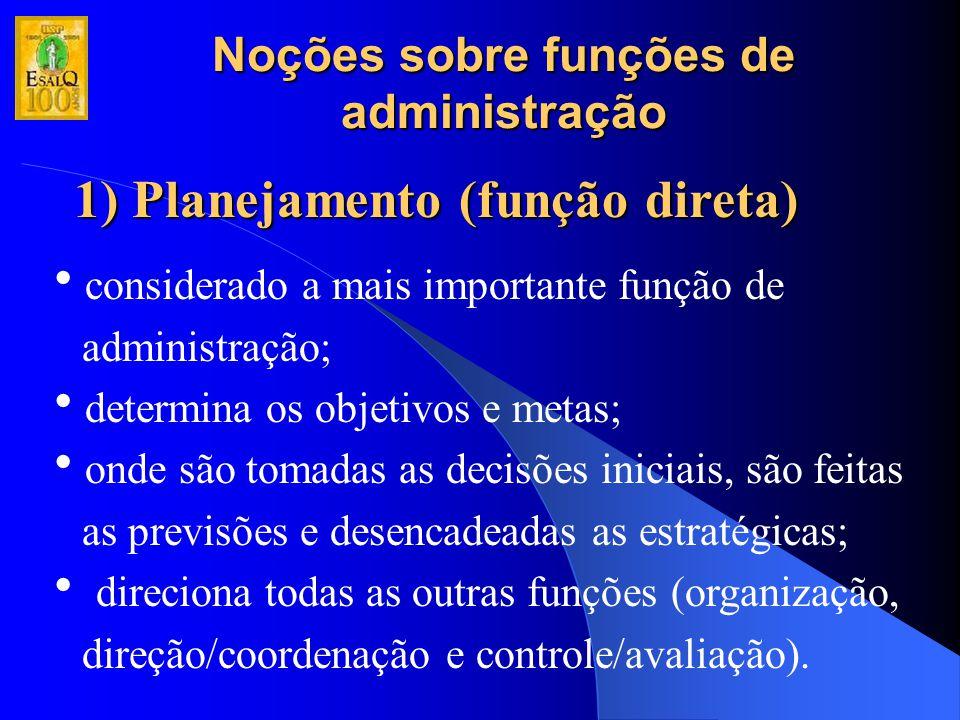 Noções sobre funções de administração 1) Planejamento (função direta) Elementos do Planejamento Missão Objetivos Metas