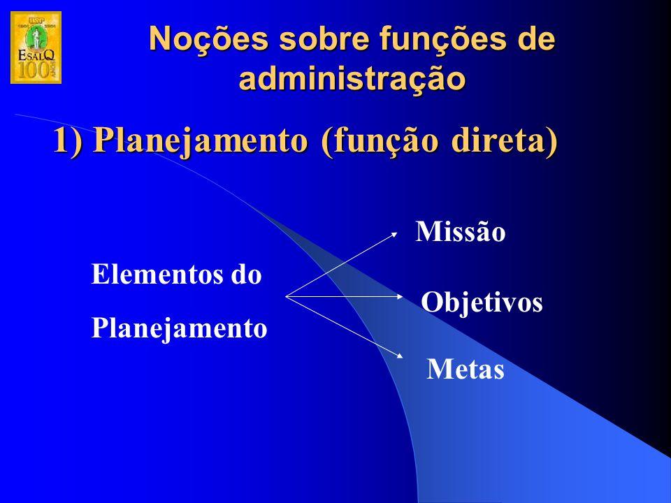 Noções sobre funções de administração 2) Organização (função básica) Tipos de estruturas organizacionais Linear Funcional Linha-Staff