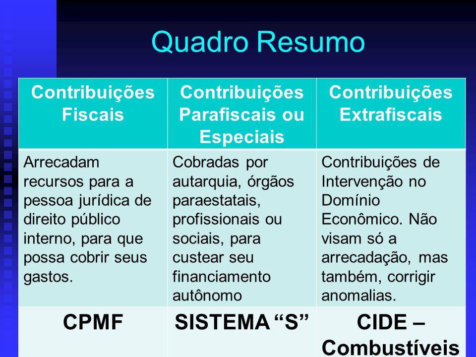 Quadro Resumo Contribuições Fiscais Contribuições Parafiscais ou Especiais Contribuições Extrafiscais Arrecadam recursos para a pessoa jurídica de dir