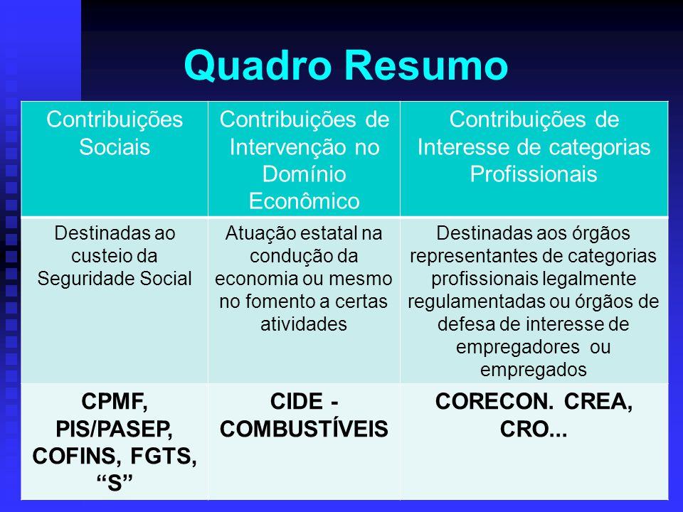Quadro Resumo Contribuições Sociais Contribuições de Intervenção no Domínio Econômico Contribuições de Interesse de categorias Profissionais Destinada