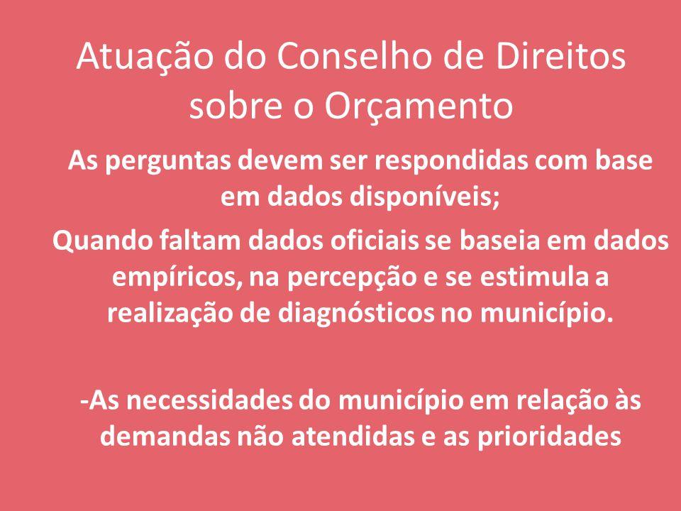 Atuação do Conselho de Direitos sobre o Orçamento As perguntas devem ser respondidas com base em dados disponíveis; Quando faltam dados oficiais se baseia em dados empíricos, na percepção e se estimula a realização de diagnósticos no município.