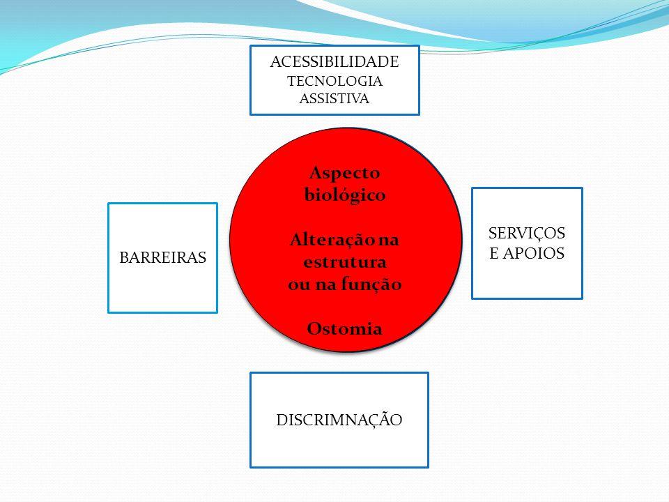 CEE Aspecto biológico Alteração na estrutura ou na função Ostomia Aspecto biológico Alteração na estrutura ou na função Ostomia DISCRIMNAÇÃO ACESSIBILIDADE TECNOLOGIA ASSISTIVA BARREIRAS SERVIÇOS E APOIOS