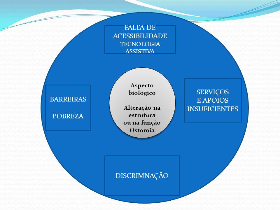 CEE Aspecto biológico Alteração na estrutura ou na função Ostomia Aspecto biológico Alteração na estrutura ou na função Ostomia DISCRIMNAÇÃO FALTA DE ACESSIBILIDADE TECNOLOGIA ASSISTIVA BARREIRAS POBREZA SERVIÇOS E APOIOS INSUFICIENTES