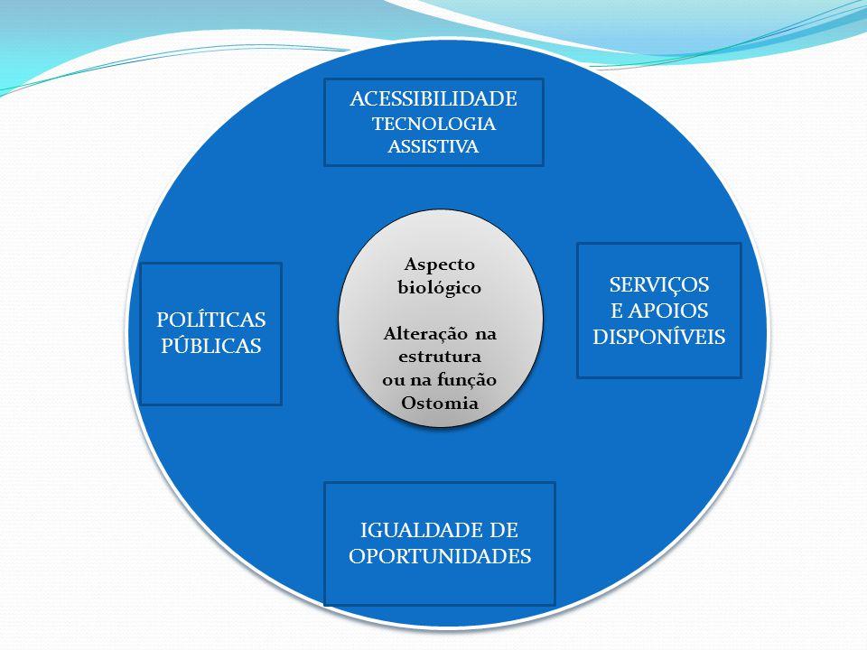 CEEDD Aspecto biológico Alteração na estrutura ou na função Ostomia Aspecto biológico Alteração na estrutura ou na função Ostomia IGUALDADE DE OPORTUNIDADES ACESSIBILIDADE TECNOLOGIA ASSISTIVA POLÍTICAS PÚBLICAS SERVIÇOS E APOIOS DISPONÍVEIS