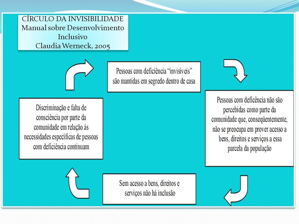 CÍRCULO DA INVISIBILIDADE Manual sobre Desenvolvimento Inclusivo Claudia Werneck, 2005 CÍRCULO DA INVISIBILIDADE Manual sobre Desenvolvimento Inclusiv