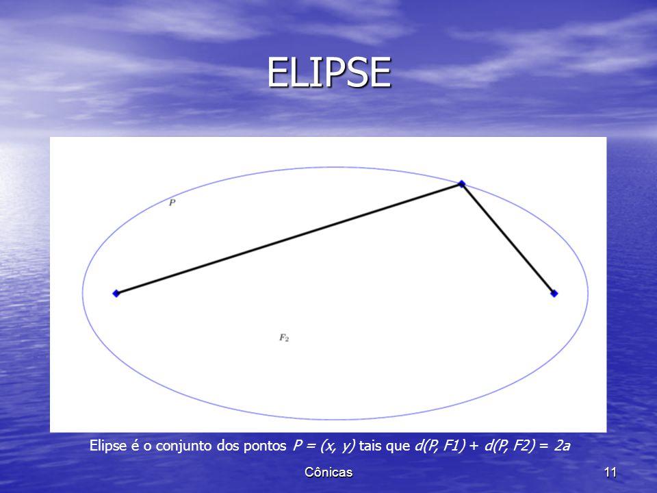 DEFINIÇÃO Dados dois pontos F 1 e F 2 chamamos elipse o conjunto dos pontos P do plano tais que d(P,F 1 )+d(P,F 2 )=2a. Dados dois pontos F 1 e F 2 ch