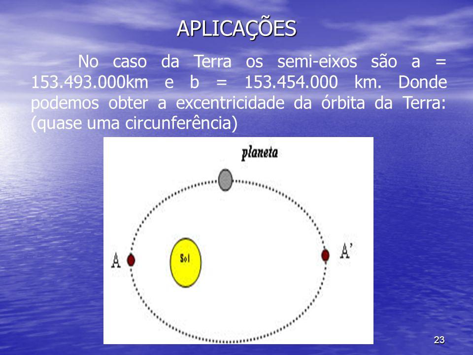 APLICAÇÕES 22 A figura mostra os planetas girando em torno do Sol. Foi o astrônomo e matemático Johannes Kepler (1571-1630) que formulou 3 leis que re