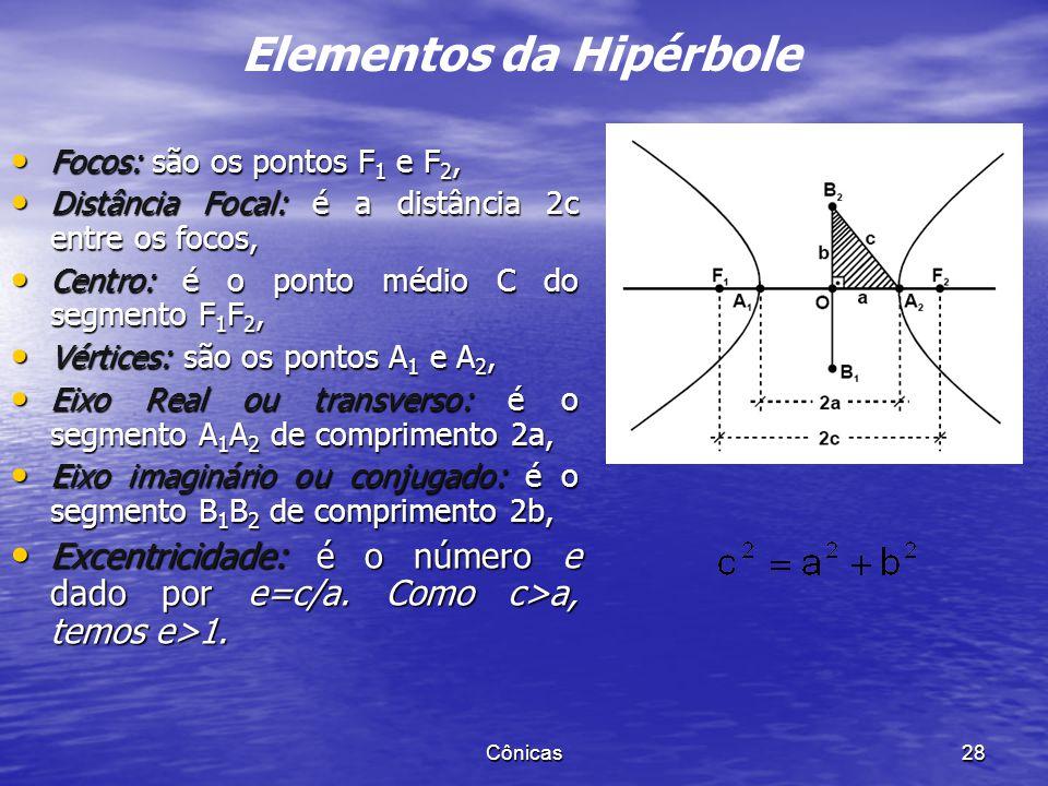 Cônicas 27 Dados dois pontos F 1 e F 2 chamamos hipérbole o conjunto dos pontos P do plano tais que |d(P,F 1 ) - d(P,F 2 )|=2a (0<2a<2c, 2c= d(F 1,F 2