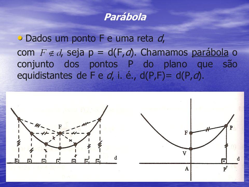 PARÁBOLA Cônicas 41