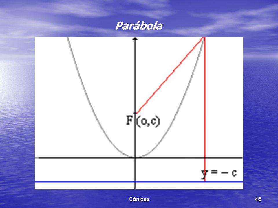Cônicas 42 Parábola Dados um ponto F e uma reta d, com, seja p = d(F,d). Chamamos parábola o conjunto dos pontos P do plano que são equidistantes de F