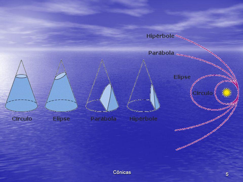 Estudaremos as (seções) cônicas, curvas planas que são obtidas da intersecção de um cone circular com um plano. Estudaremos as (seções) cônicas, curva