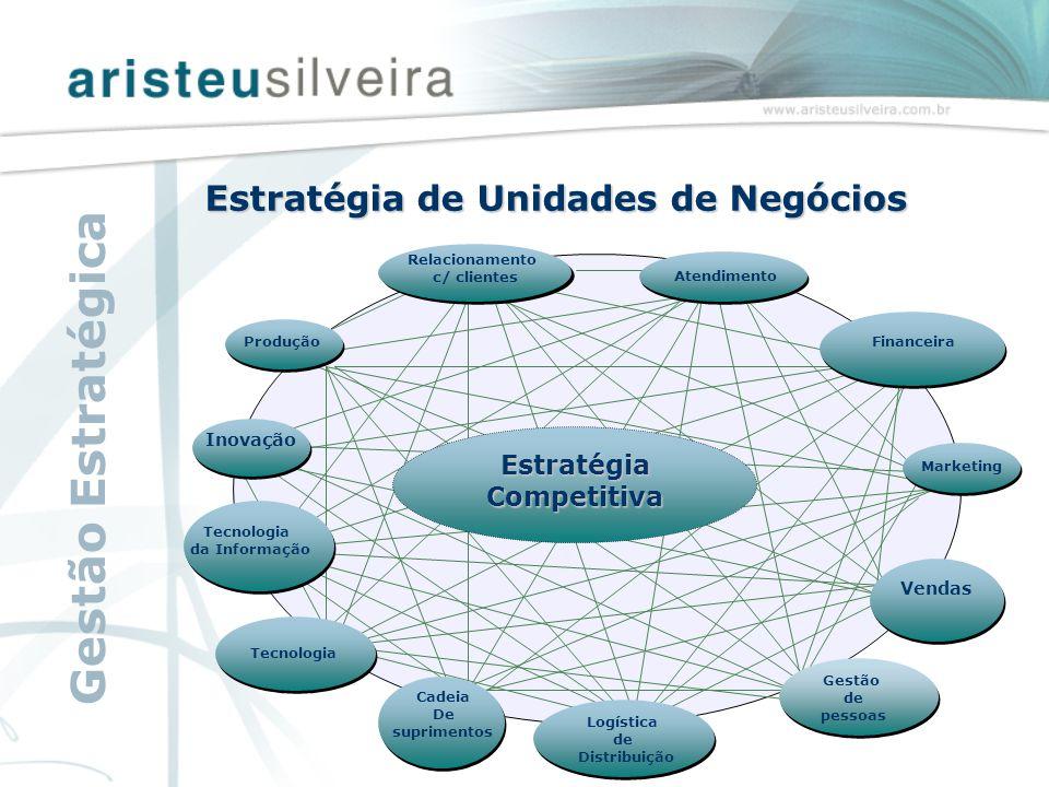 Inovação Tecnologia da Informação Tecnologia Cadeia De suprimentos Financeira Gestão de pessoas Vendas Relacionamento c/ clientes Atendimento Marketin