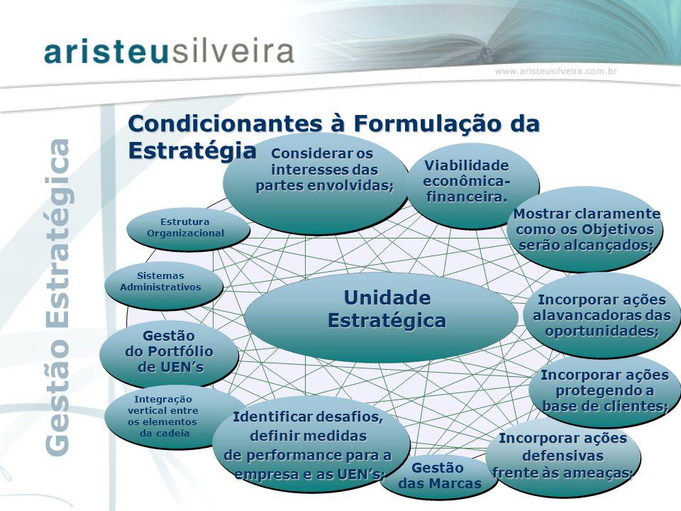 Sistemas Administrativos Gestão do Portfólio de UEN's Integração vertical entre os elementos da cadeia Mostrar claramente como os Objetivos serão alca