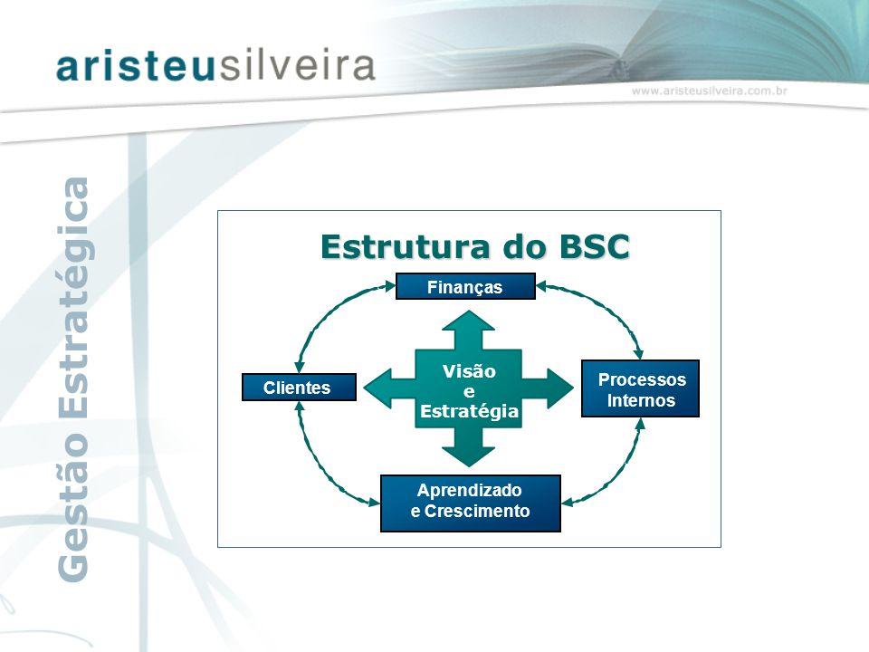 Aprendizado e Crescimento Finanças Clientes Processos Internos Visão e Estratégia Estrutura do BSC Gestão Estratégica